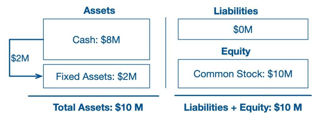 Balance sheet example 2