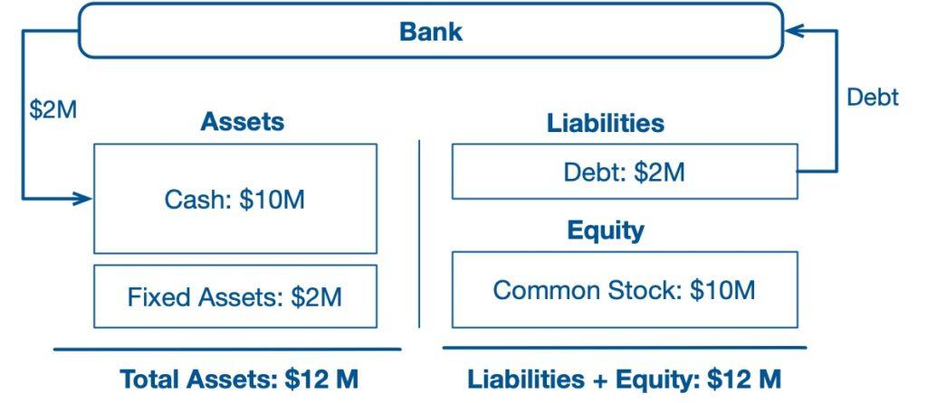 Balance sheet example 3