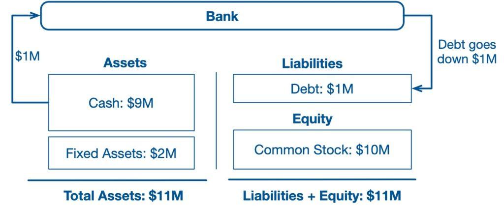 Balance sheet example 4