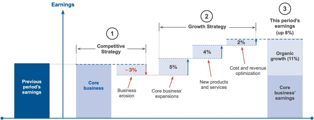 How to categorize growth