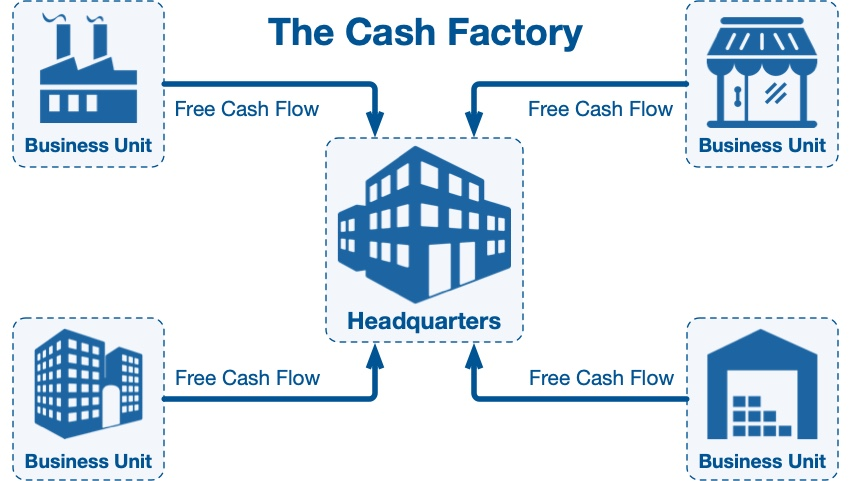 The cash factory, a concept by Sun Wu