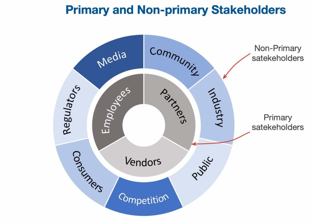 Categories of primary and non-primary stakeholders