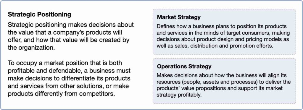 Strategic positioning and its relationship to market strategy and operations strategy