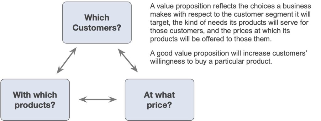 Components of a value proposition in according to Michael porter